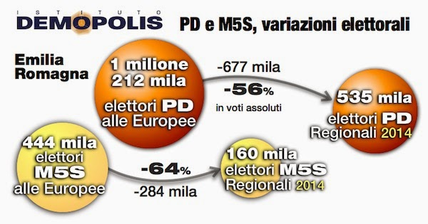 sondaggi politici Demopolis PD e M5S