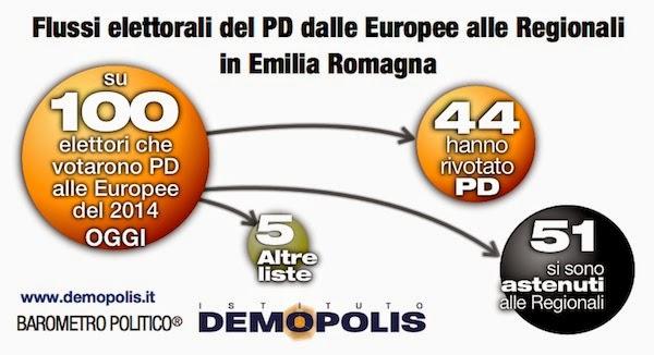 sondaggi politici Demopolis flussi voto