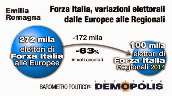 sondaggi politici Demopolis flusso_voto_forza_italia