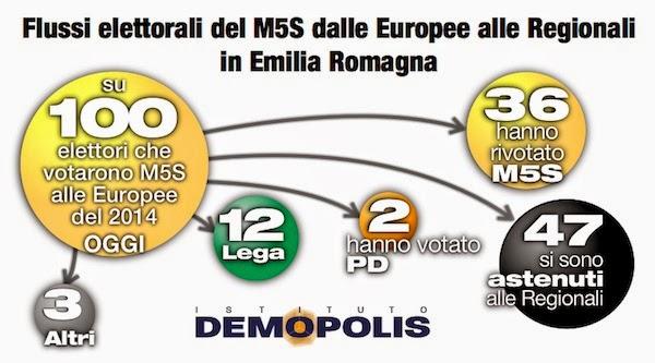 sondaggi politici demopolis elettori M5S