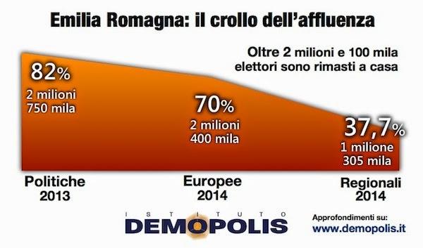 sondaggi politici demopolis non_voto