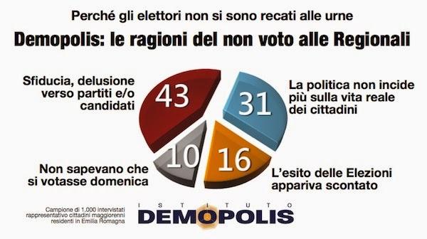 sondaggi politici demopolis ragioni non voto