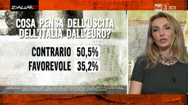 sondaggi politici euromedia 11 novembre euro