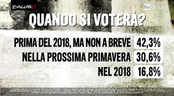 sondaggi politici euromedia 11 novembre quando si voterà