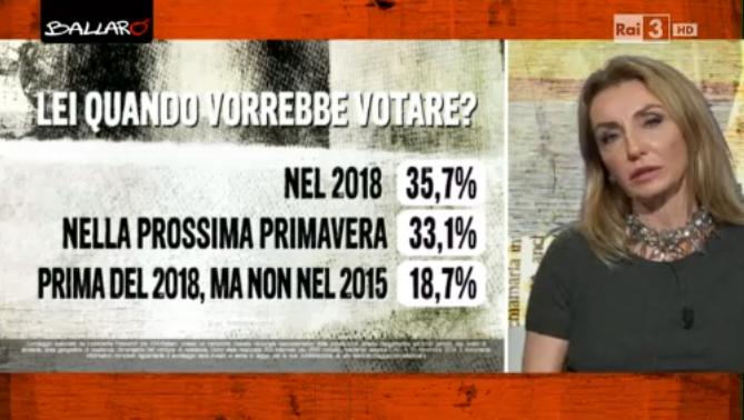 sondaggi politici euromedia 11 novembre quando vorrebbe votare