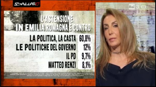sondaggi politici euromedia astensione