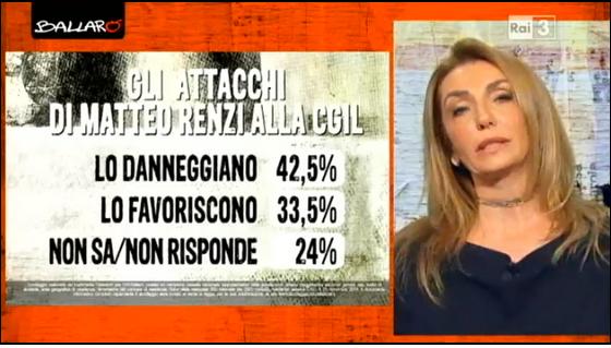 sondaggi politici euromedia attacchi CGIL