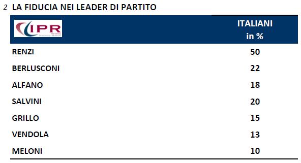 sondaggi politici ipr 10 novembre fiducia leader Fiducia Renzi