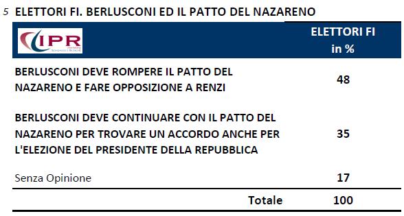 sondaggi politici ipr 10 novembre forza italia nazareno Fiducia Renzi