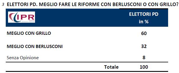 sondaggi politici ipr 10 novembre riforme grillo berlusconi
