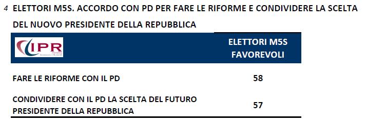 sondaggi politici ipr 10 novembre riforme m5s Fiducia Renzi