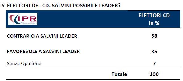 sondaggi politici ipr 10 novembre salvini leader cdx Fiducia Renzi