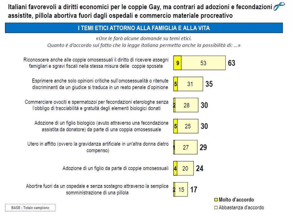 sondaggi politici lorien novembre 2014 bioetica
