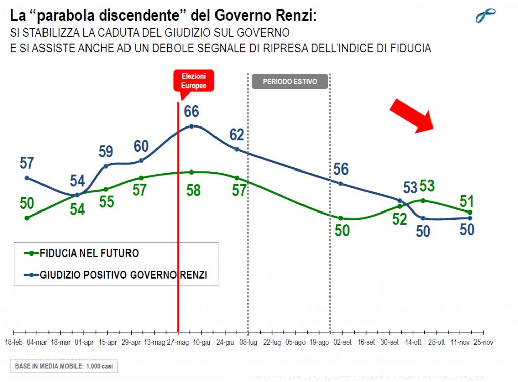 sondaggi politici lorien novembre 2014 fiducia governo futuro