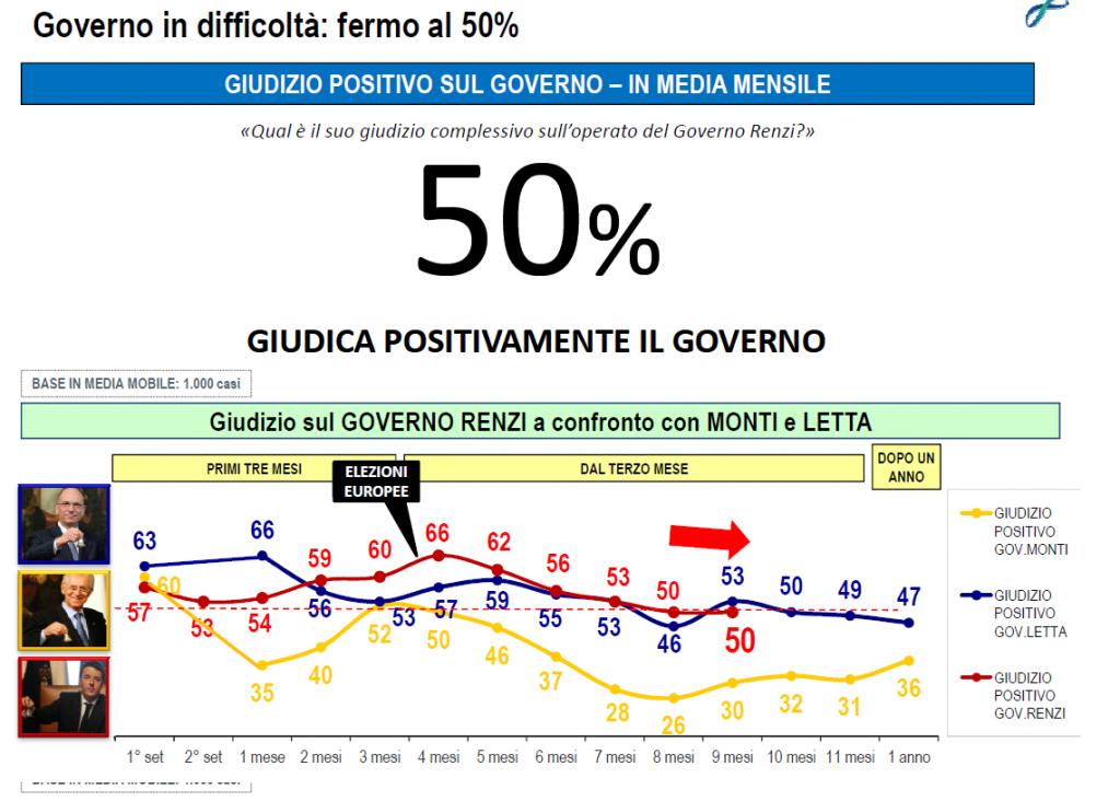 sondaggi politici lorien novembre 2014 fiducia governo renzi