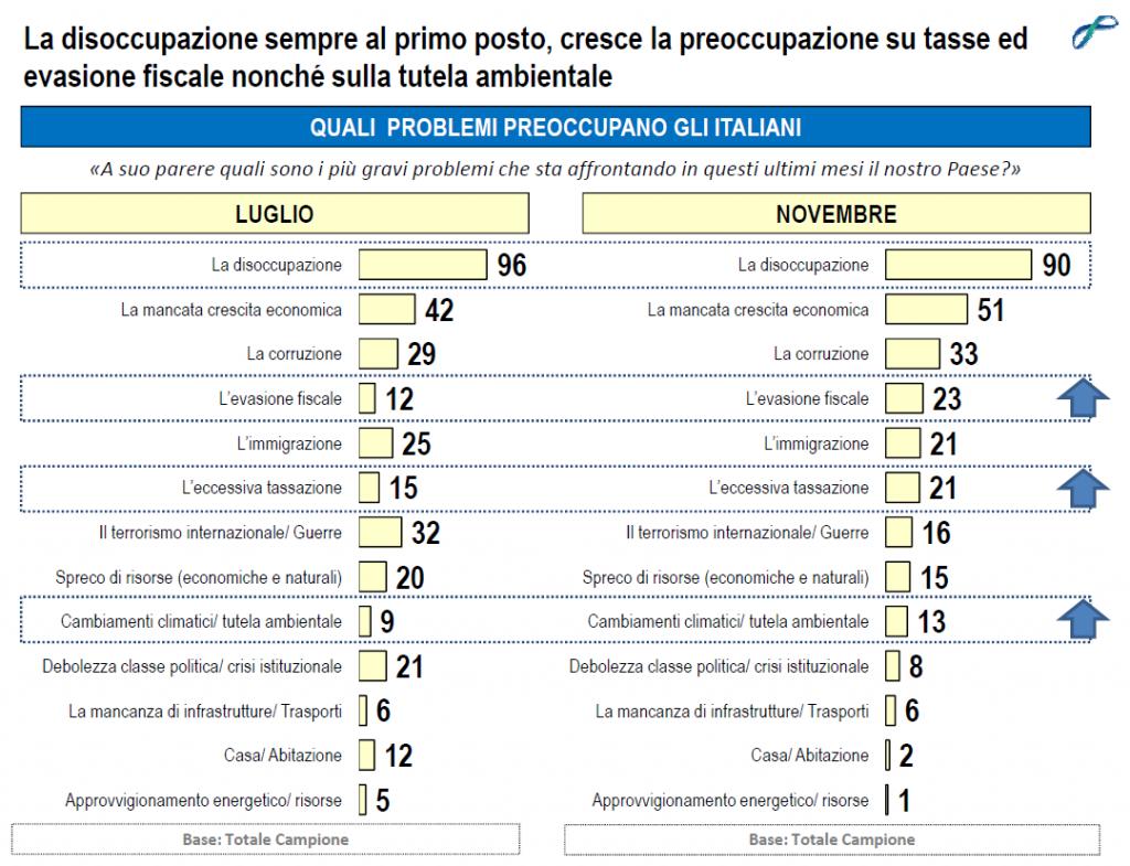 sondaggi politici lorien novembre 2014 preoccupazioni