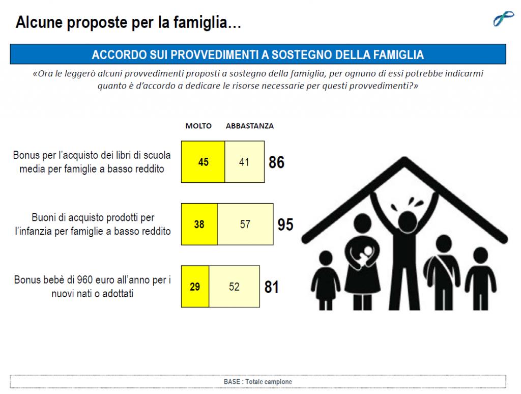 sondaggi politici lorien novembre 2014 proposte famiglia