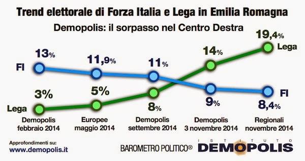 sondaggi politici_demopolis lega e fi