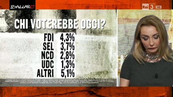 sondaggi politico elettorali euromedia 11 novembre