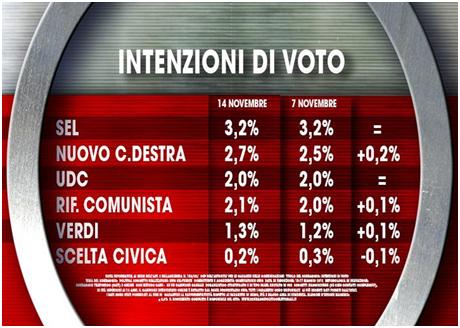 Sondaggio elettorale Ixè per Agora male il Pd in aumento Lega ed NCD sondaggi elettorali