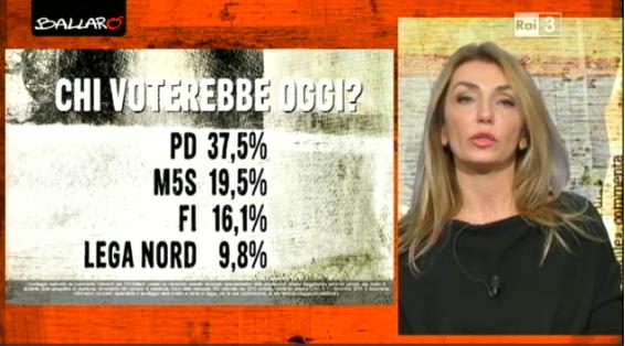 sondaggio elettorale Euromedia 1