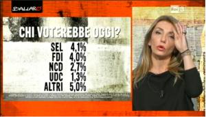 sondaggio elettorale Euromedia 2