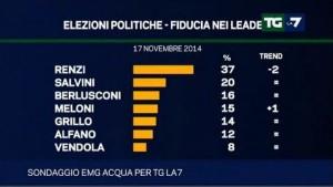 Sondaggio Elettorale Emg per Tg La7: flessione del PD, fiducia in calo per Renzi