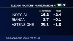 Sondaggi elettorali Emg per Tg La7: arretra ancora il PD, astenuti e indecisi insieme al 57%