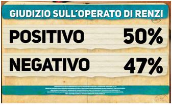 sondaggio ipsos dimartedi 25 novembre cartello 3