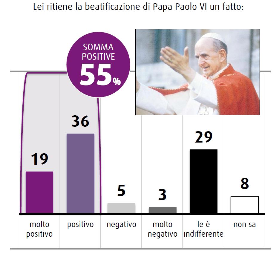 sondaggio swg novembre 2014 chiesa cambia beato paolo vi