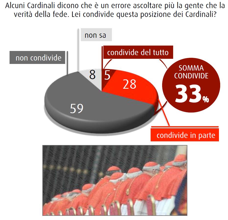 sondaggio swg novembre 2014 chiesa cambia cardinali