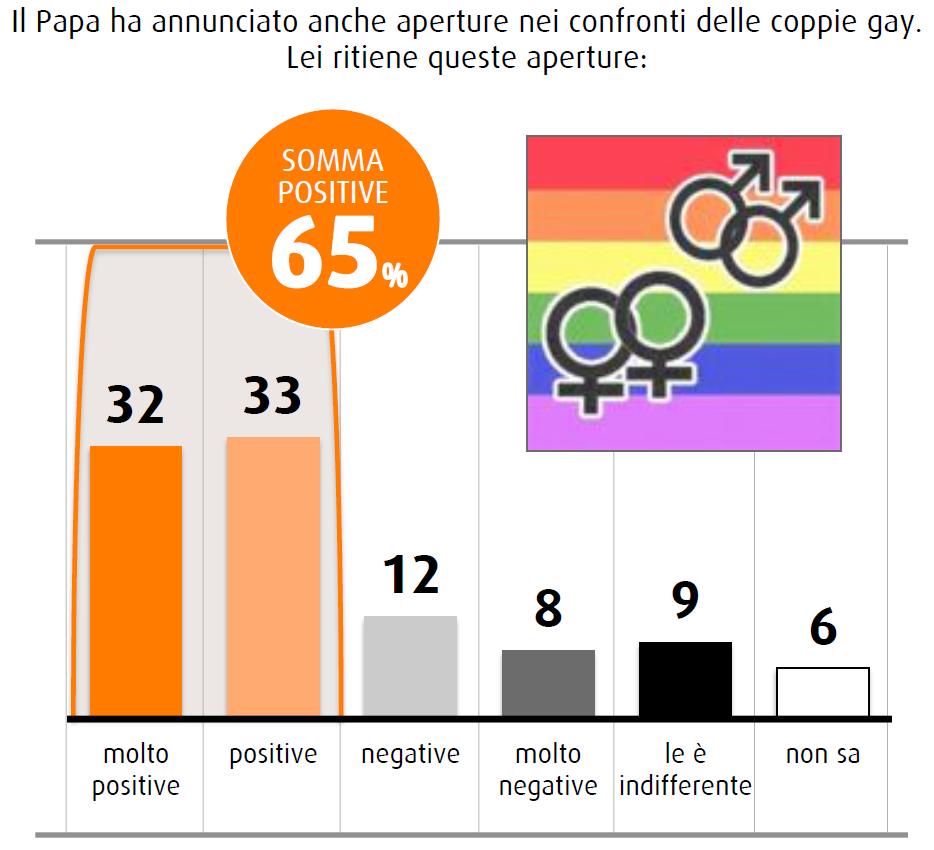 sondaggio swg novembre 2014 chiesa cambia coppie gay