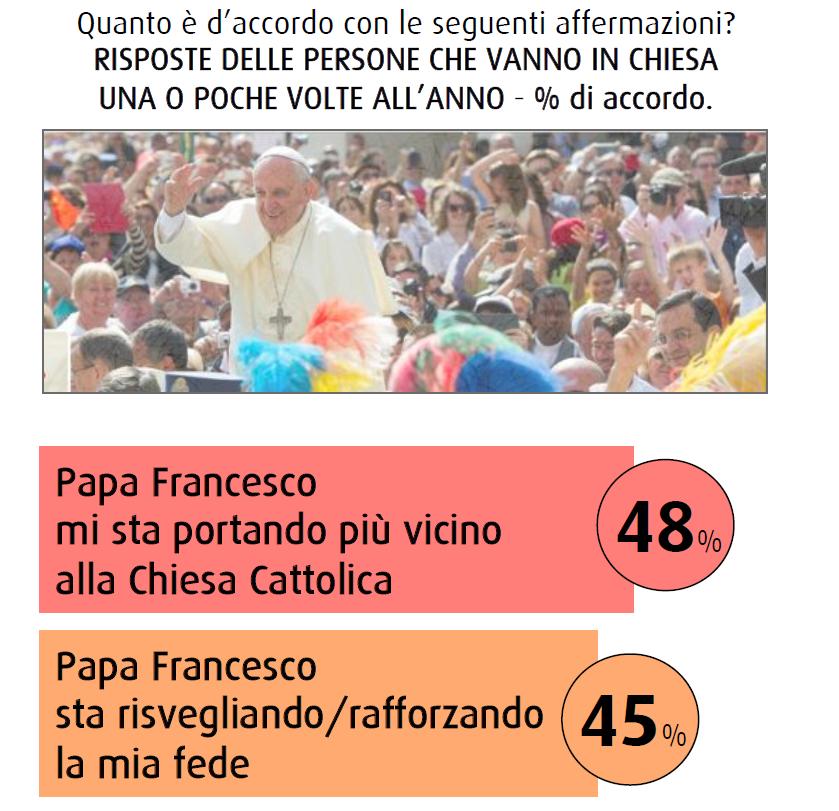 sondaggio swg novembre 2014 chiesa cambia papa francesco fede