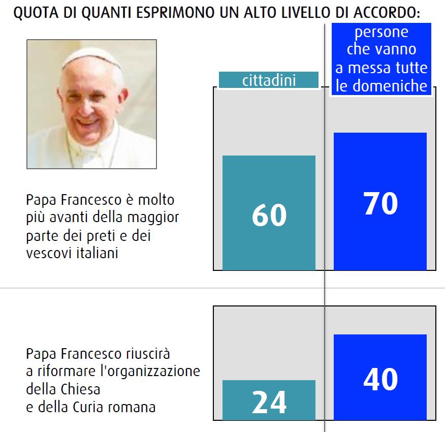 sondaggio swg novembre 2014 chiesa cambia papa francesco riforme