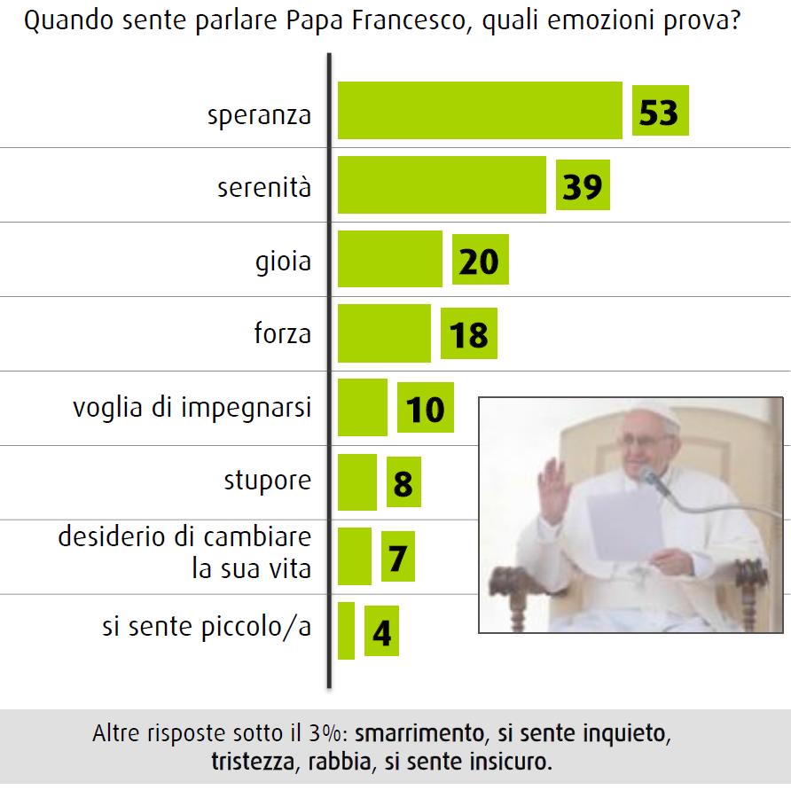 sondaggio swg novembre 2014 chiesa cambia papa francesco