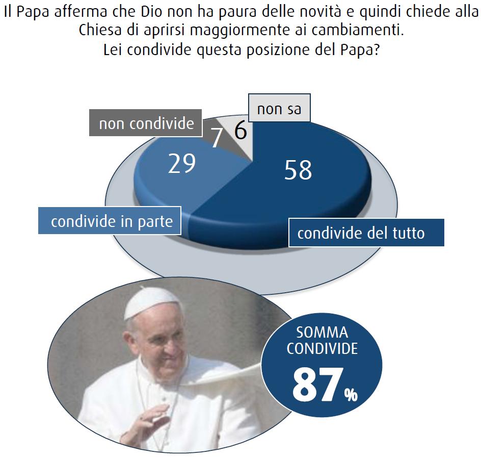 sondaggio swg novembre 2014 chiesa cambia