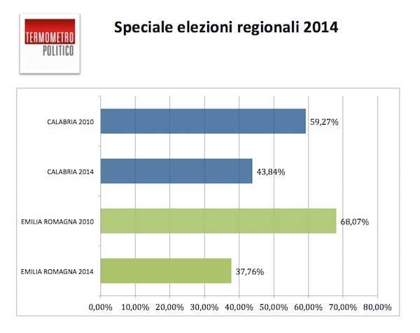 speciale elezioni affluenza definitiva emilia romagna calabria risultati elezioni regionali