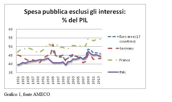 spesa pubblica meno interessi