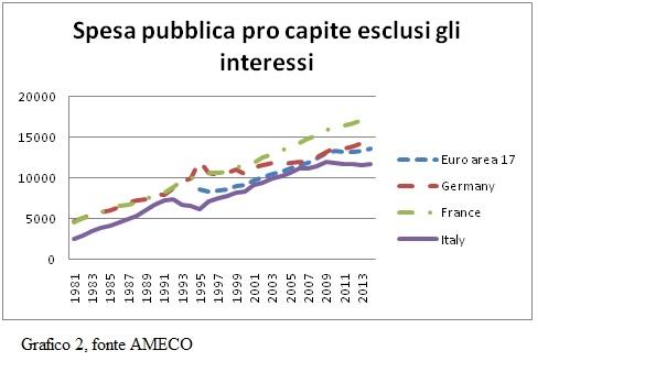 spesa pubblica pro capite