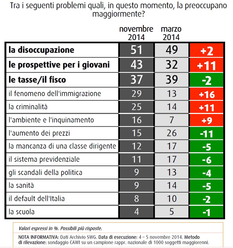 swg 21 novembre problemi preoccupazioni disoccupazione