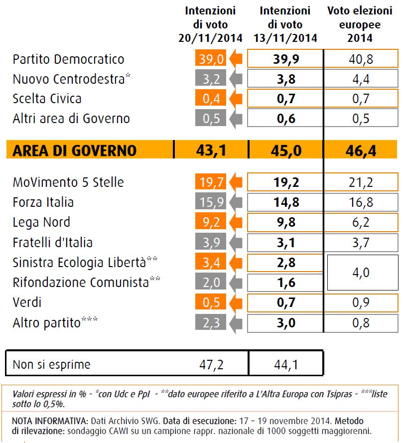 swg 21 novembre sondaggi elettorali intenzioni di voto