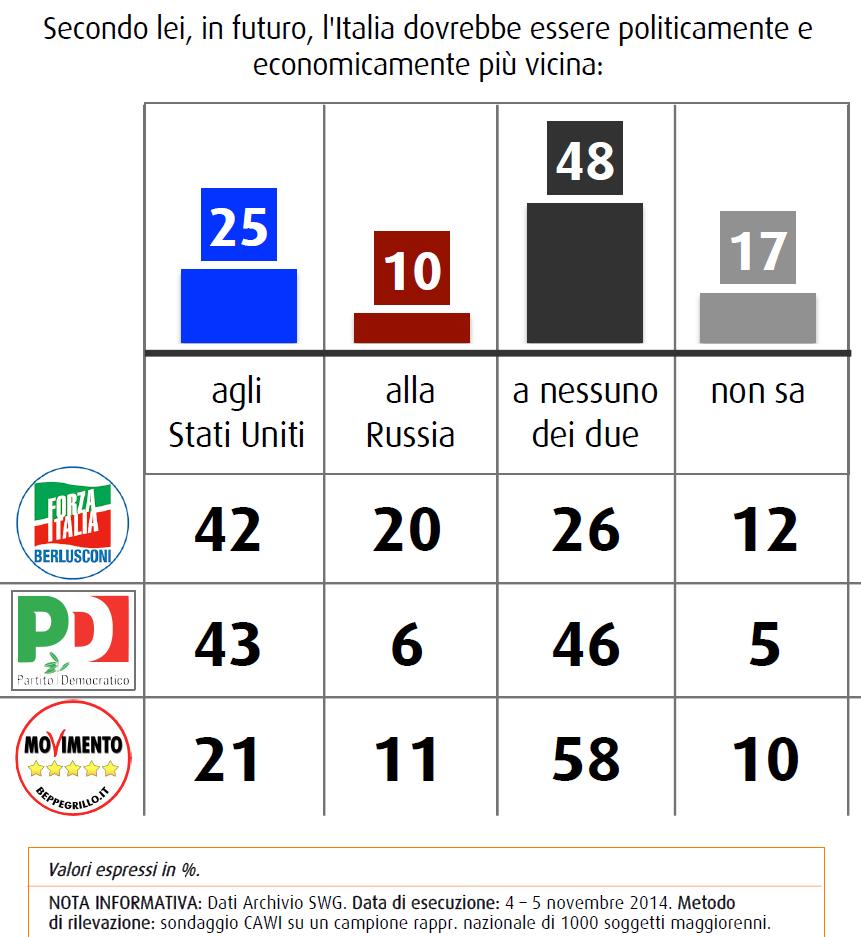 swg 21 novembre sondaggi politica estera