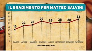 Gradimento Matteo Salvini
