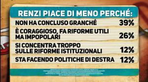 Renzi piace meno perchè