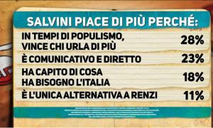 Salvini piace di più perchè