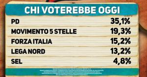 Sondaggio elettorale Ipsos: Pd al 35%, bene Sel