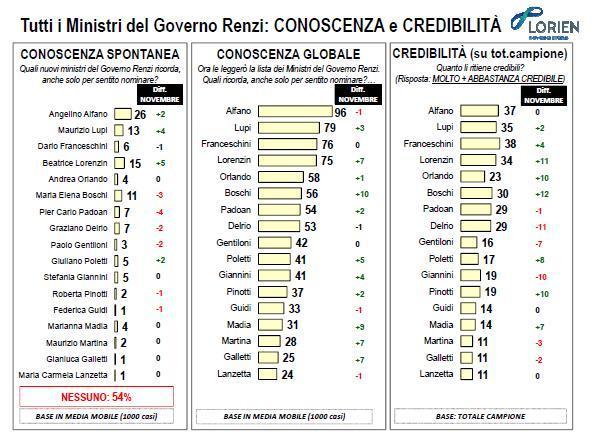 sondaggio lorien governo