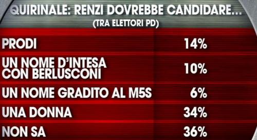 Presidente della Repubblica: Cosa dovrebbe fare Renzi?