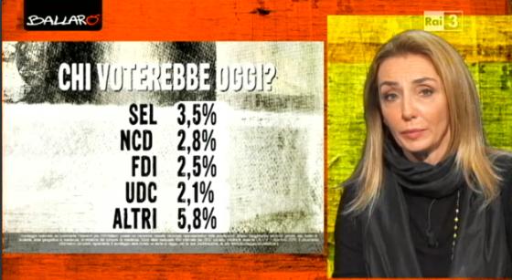 Sondaggi elettorali Euromedia intenzioni di voto 2