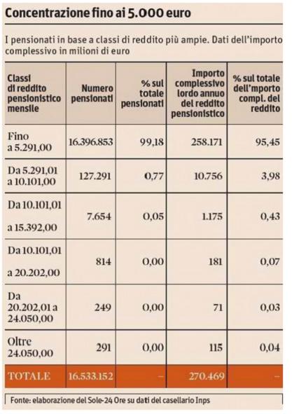 concentrazione pensioni